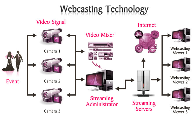 webcasting services